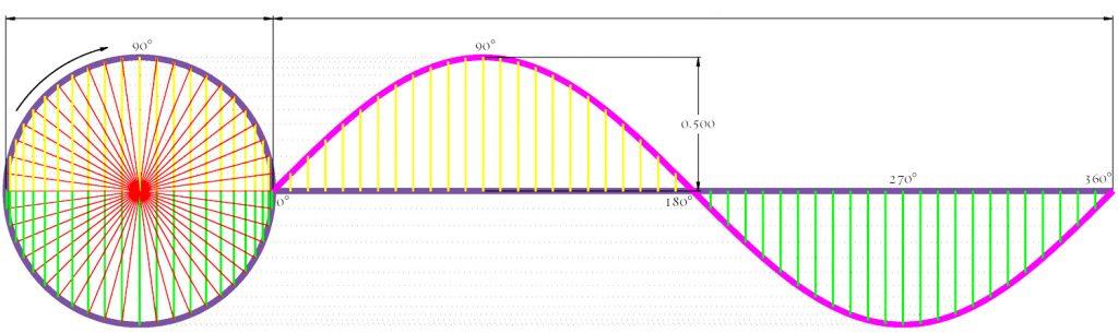 sine-wave-ayahuasca
